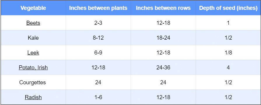 plant spacing table