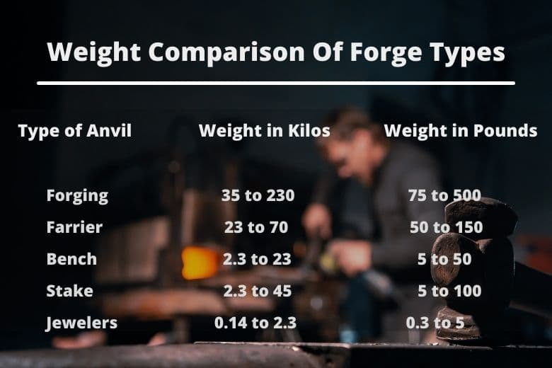 Type and weight of different Blacksmith, Farrier and Jeweler Anvils