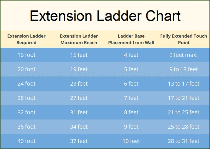 Extension Ladder Chart Showing Actual Ladder Height when In Use